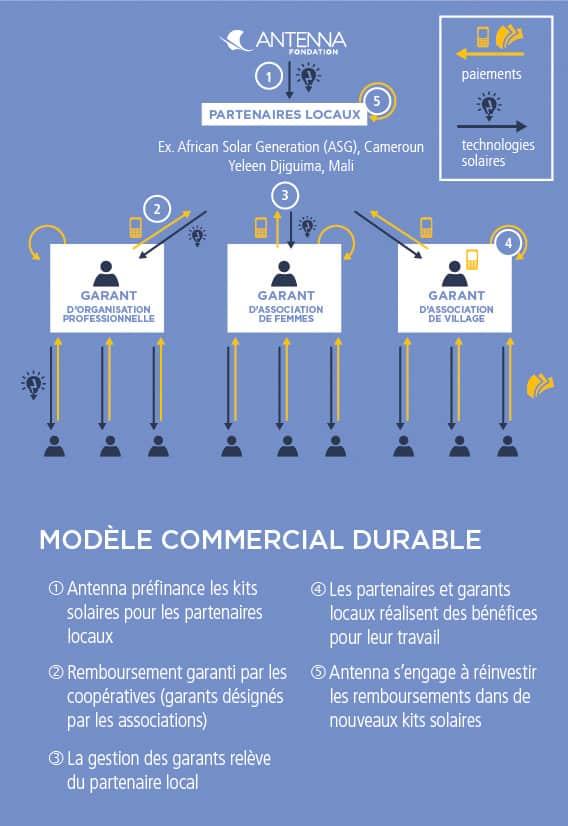 Modèle commercial durable Antenna